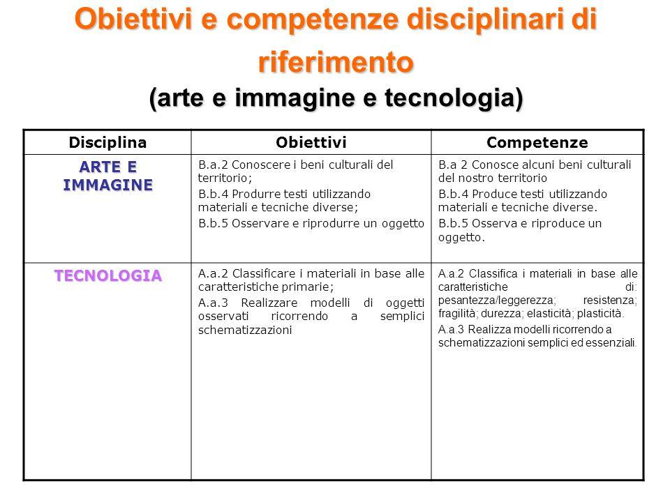 Obiettivi e competenze disciplinari di riferimento (arte e immagine e tecnologia) DisciplinaObiettiviCompetenze ARTE E IMMAGINE B.a.2 Conoscere i beni