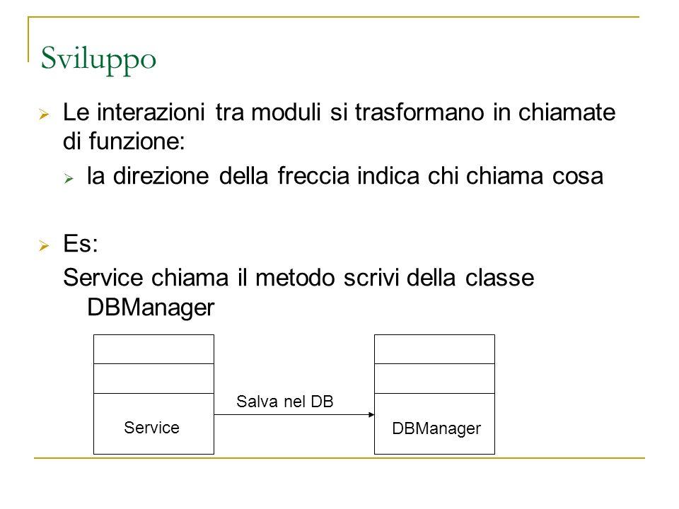Sviluppo Le interazioni tra moduli si trasformano in chiamate di funzione: la direzione della freccia indica chi chiama cosa Es: Service chiama il metodo scrivi della classe DBManager Service Salva nel DB DBManager