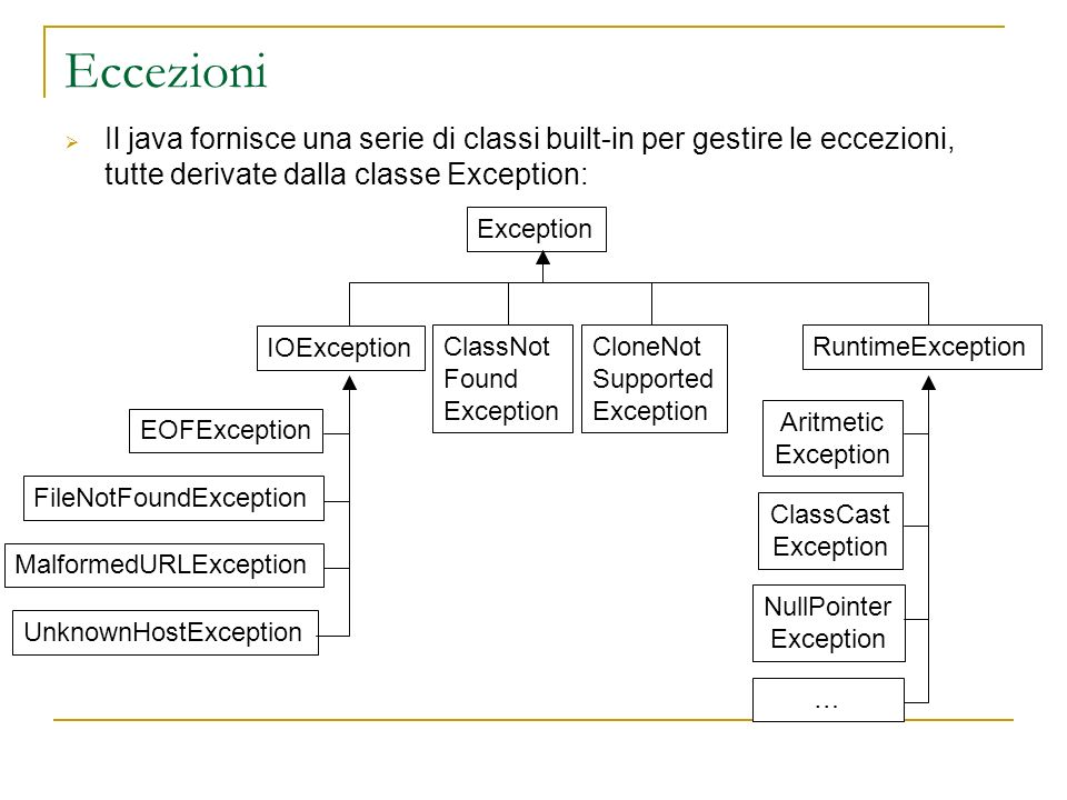 Eccezioni Il java fornisce una serie di classi built-in per gestire le eccezioni, tutte derivate dalla classe Exception: Exception IOException UnknownHostException MalformedURLException FileNotFoundException EOFException ClassNot Found Exception CloneNot Supported Exception RuntimeException Aritmetic Exception ClassCast Exception NullPointer Exception …