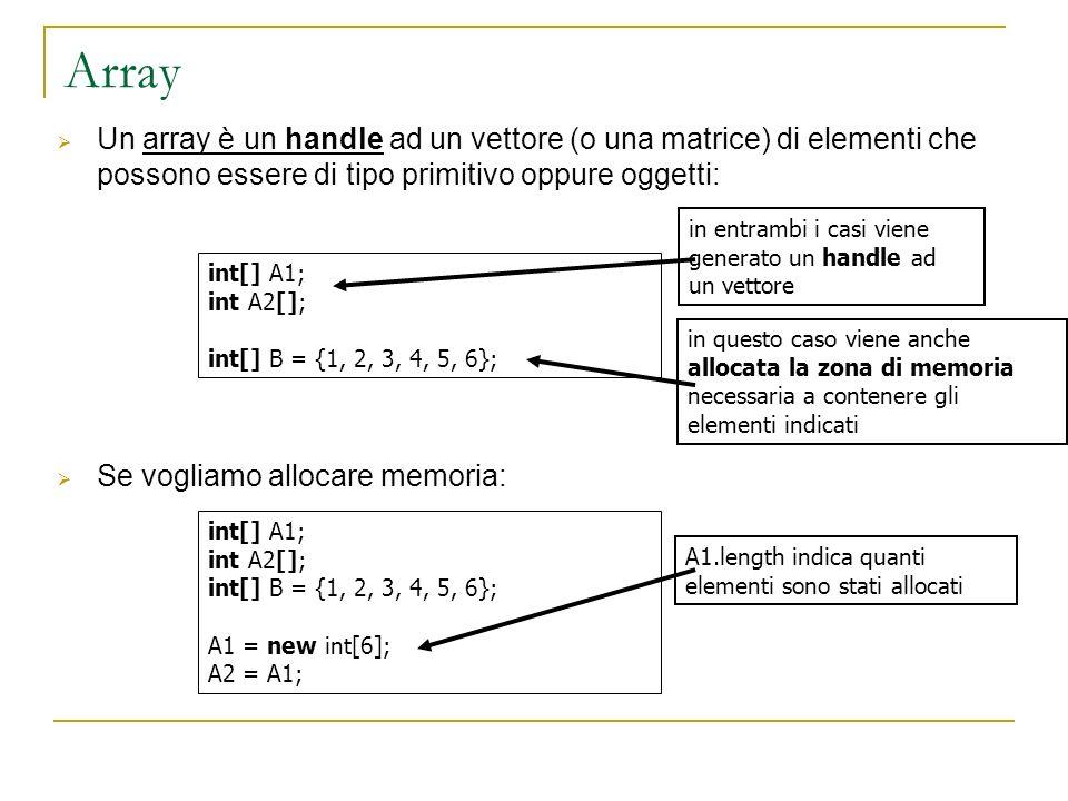 Un array è un handle ad un vettore (o una matrice) di elementi che possono essere di tipo primitivo oppure oggetti: Se vogliamo allocare memoria: int[] A1; int A2[]; int[] B = {1, 2, 3, 4, 5, 6}; in entrambi i casi viene generato un handle ad un vettore in questo caso viene anche allocata la zona di memoria necessaria a contenere gli elementi indicati int[] A1; int A2[]; int[] B = {1, 2, 3, 4, 5, 6}; A1 = new int[6]; A2 = A1; A1.length indica quanti elementi sono stati allocati
