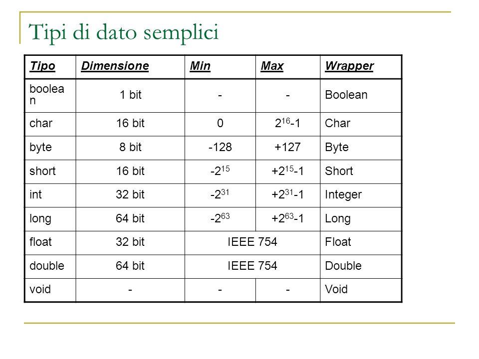 Tipi di dato semplici TipoDimensioneMinMaxWrapper boolea n 1 bit--Boolean char16 bit02 16 -1Char byte8 bit-128+127Byte short16 bit-2 15 +2 15 -1Short