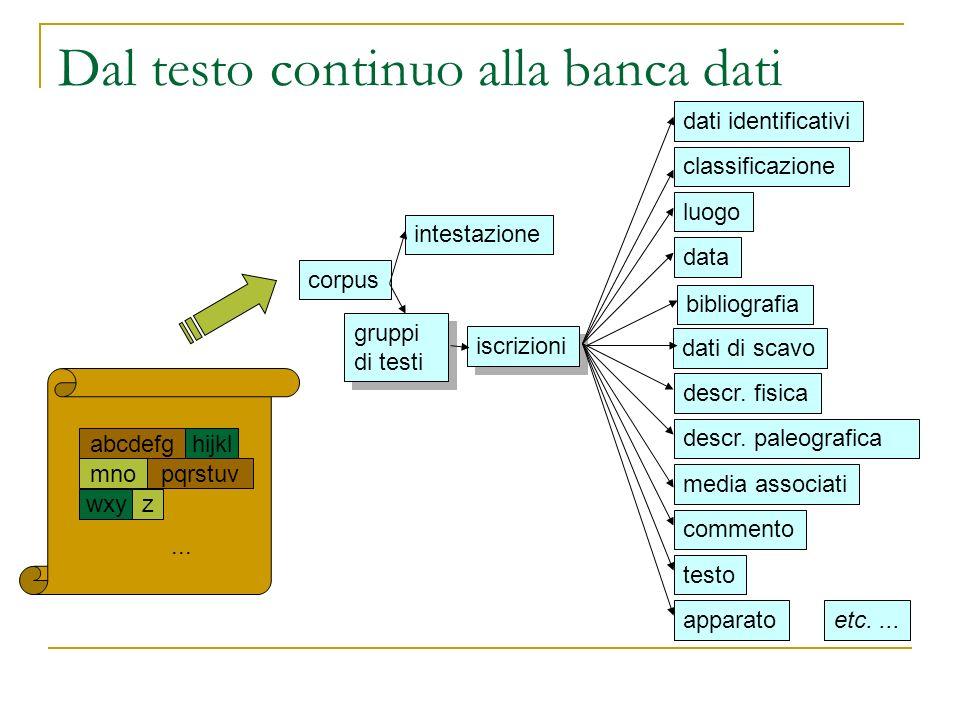 Dal testo continuo alla banca dati corpus intestazione gruppi di testi gruppi di testi iscrizioni dati identificativi classificazione luogo data dati