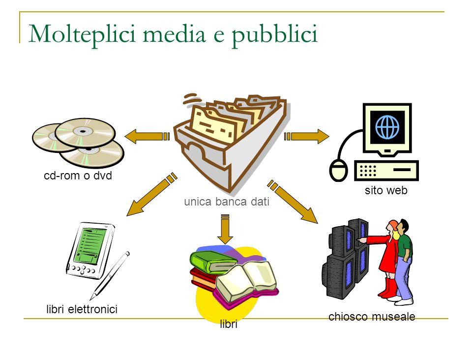 Molteplici media e pubblici unica banca dati cd-rom o dvd sito web chiosco museale libri libri elettronici