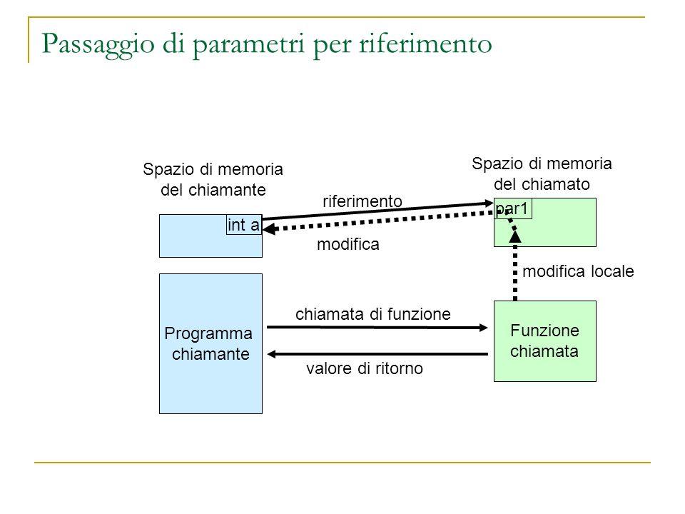 Passaggio di parametri per riferimento Programma chiamante Funzione chiamata Spazio di memoria del chiamato par1 Spazio di memoria del chiamante int a