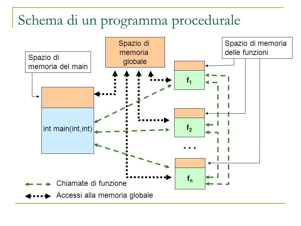 fnfn Schema di un programma procedurale int main(int,int) f2f2 f1f1 Spazio di memoria delle funzioni … Spazio di memoria del main Spazio di memoria gl