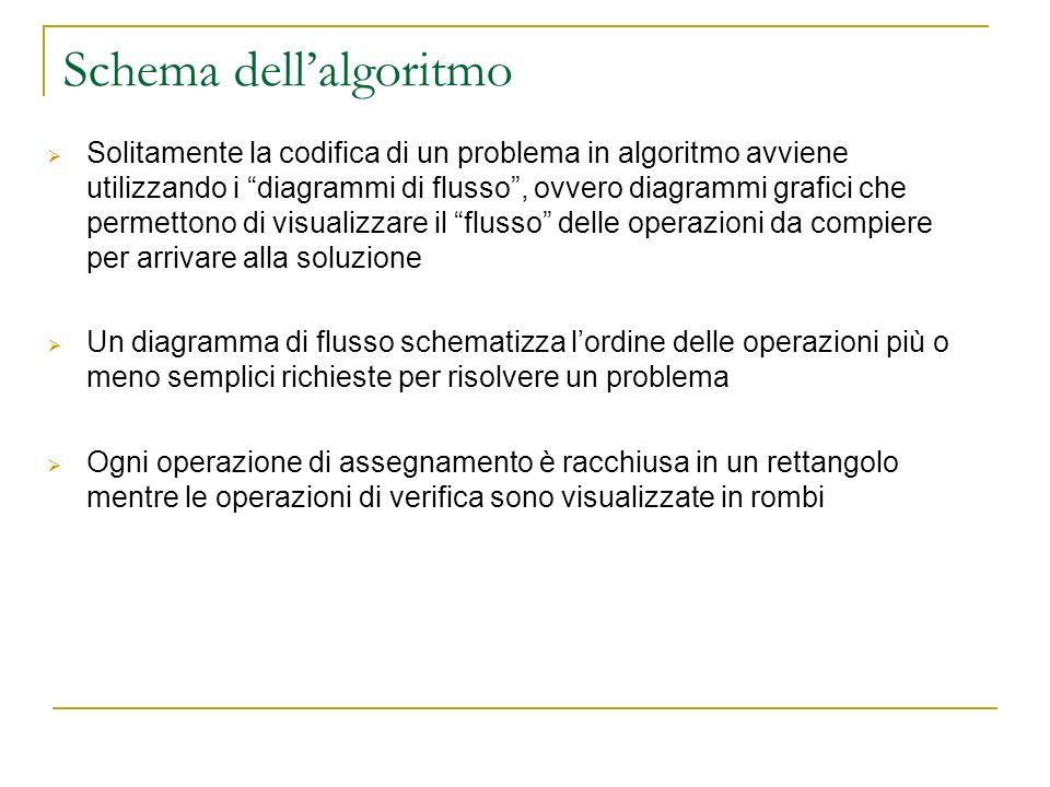 Diagrammi di flusso Esempio di codifica di un banale algoritmo con un diagramma di flusso: Rappresentare un grosso programma tramite un unico diagramma di flusso diventa comunque impossibile: Solitamente un algoritmo viene scomposto in unità funzionali distinte (funzioni, procedure o moduli) Ogni unità dovrebbe essere così semplice da poter essere facilmente schematizzabile tramite un diagramma di flusso leggi x e memorizzalo in a a > 100 Fai qualcosaStampa errore false true