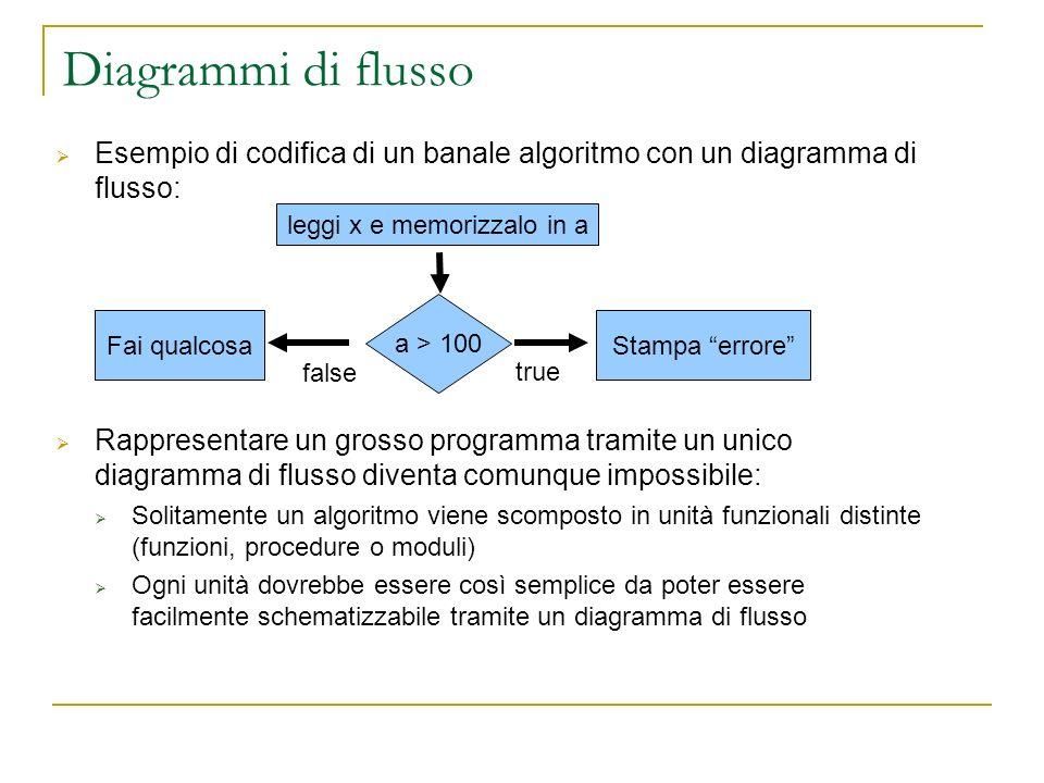 Diagrammi di flusso Esempio di codifica di un banale algoritmo con un diagramma di flusso: Rappresentare un grosso programma tramite un unico diagramm