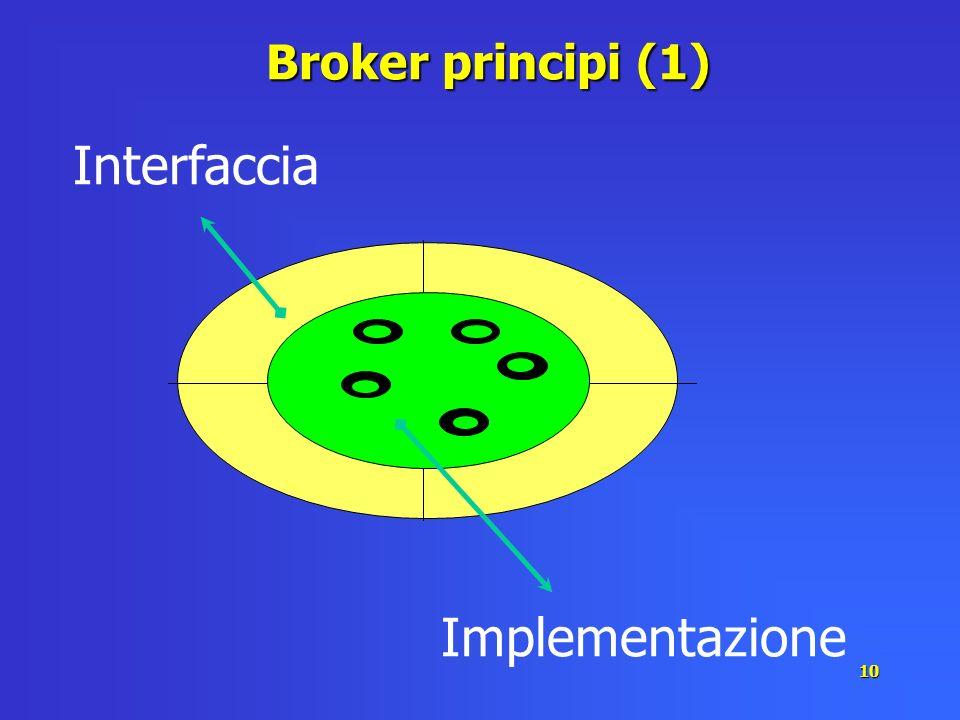 10 Broker principi (1) Interfaccia Implementazione