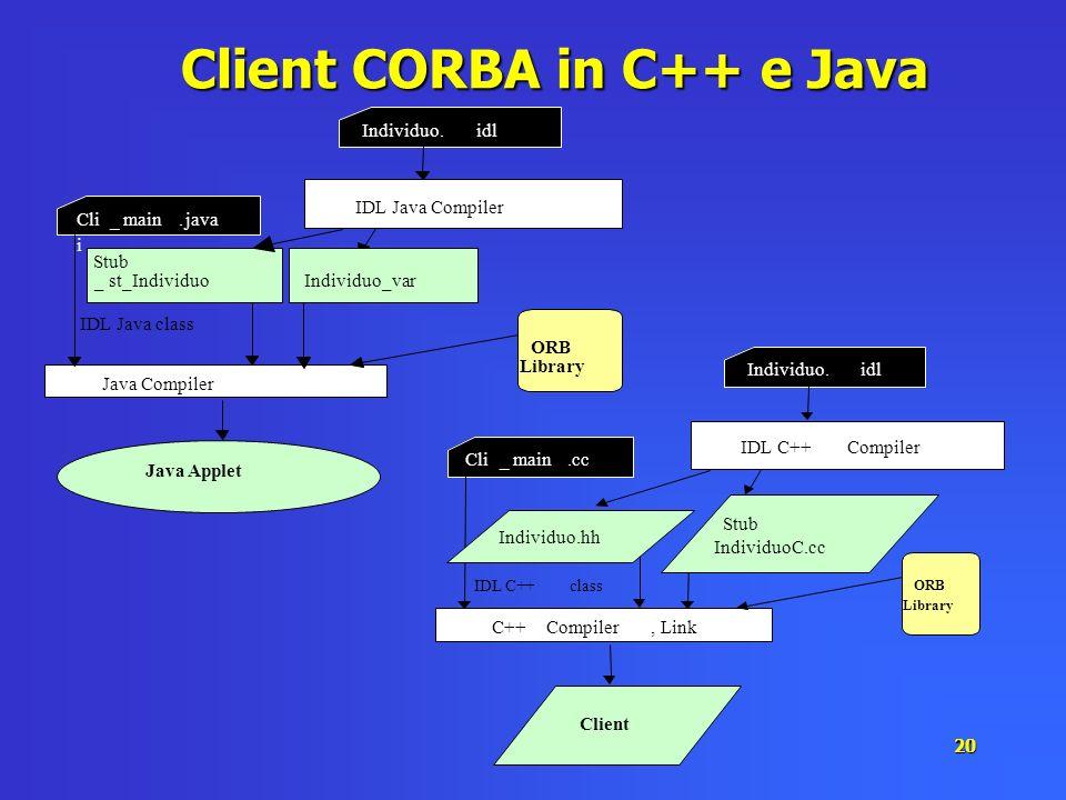 20 Client CORBA in C++ e Java Individuo.idl Cli i _main.java IDL Java Compiler Java Compiler ORB Library IDL Java class _st_IndividuoIndividuo_var Stu