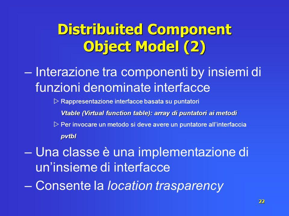 22 Distribuited Component Object Model (2) –Interazione tra componenti by insiemi di funzioni denominate interfacce Rappresentazione interfacce basata