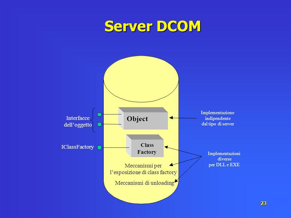 23 Server DCOM Class Factory IClassFactory Object Interfacce delloggetto Meccanismi per lesposizionedi class factory Meccanismidi unloading Implementa