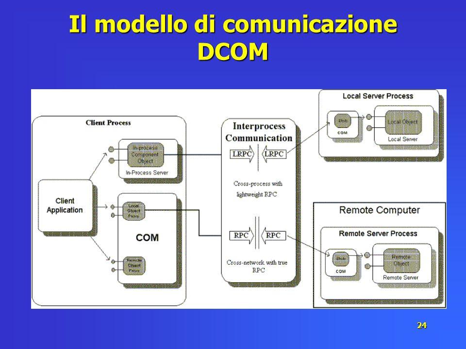 24 Il modello di comunicazione DCOM