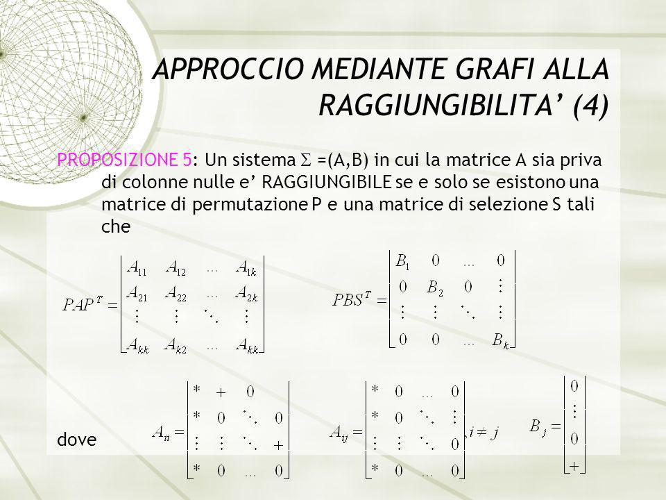 APPROCCIO MEDIANTE GRAFI ALLA RAGGIUNGIBILITA (4) PROPOSIZIONE 5: Un sistema =(A,B) in cui la matrice A sia priva di colonne nulle e RAGGIUNGIBILE se e solo se esistono una matrice di permutazione P e una matrice di selezione S tali che dove