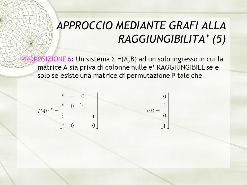 APPROCCIO MEDIANTE GRAFI ALLA RAGGIUNGIBILITA (5) PROPOSIZIONE 6: Un sistema =(A,B) ad un solo ingresso in cui la matrice A sia priva di colonne nulle e RAGGIUNGIBILE se e solo se esiste una matrice di permutazione P tale che