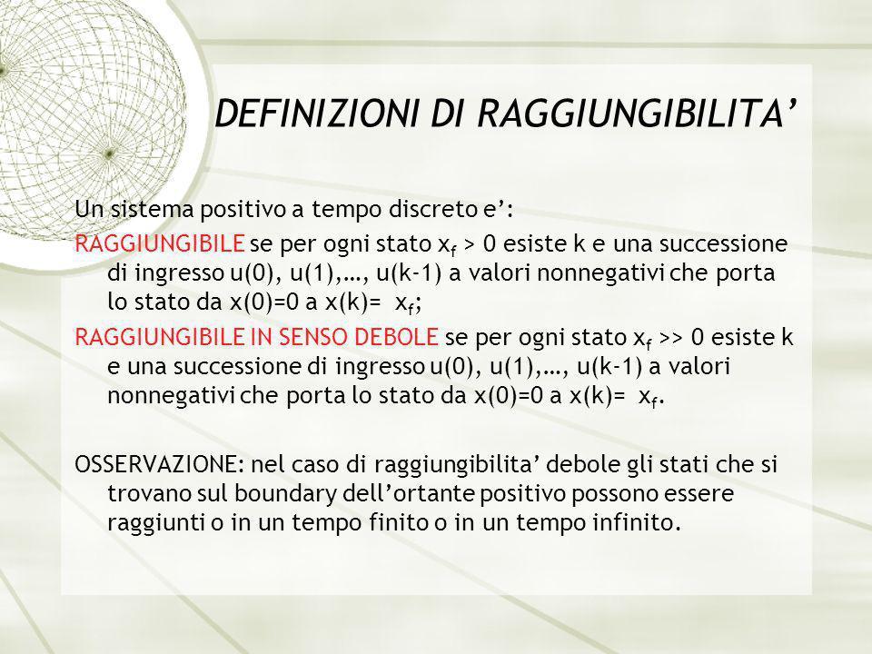 DEFINIZIONI DI RAGGIUNGIBILITA Un sistema positivo a tempo discreto e: RAGGIUNGIBILE se per ogni stato x f > 0 esiste k e una successione di ingresso u(0), u(1),…, u(k-1) a valori nonnegativi che porta lo stato da x(0)=0 a x(k)= x f ; RAGGIUNGIBILE IN SENSO DEBOLE se per ogni stato x f >> 0 esiste k e una successione di ingresso u(0), u(1),…, u(k-1) a valori nonnegativi che porta lo stato da x(0)=0 a x(k)= x f.