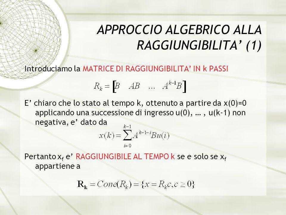 APPROCCIO ALGEBRICO ALLA RAGGIUNGIBILITA (1) Introduciamo la MATRICE DI RAGGIUNGIBILITA IN k PASSI E chiaro che lo stato al tempo k, ottenuto a partire da x(0)=0 applicando una successione di ingresso u(0), …, u(k-1) non negativa, e dato da Pertanto x f e RAGGIUNGIBILE AL TEMPO k se e solo se x f appartiene a