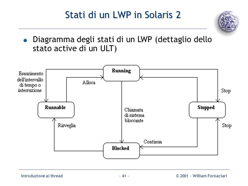 Introduzione ai thread© 2001 - William Fornaciari- 41 - Stati di un LWP in Solaris 2 Diagramma degli stati di un LWP (dettaglio dello stato active di un ULT)