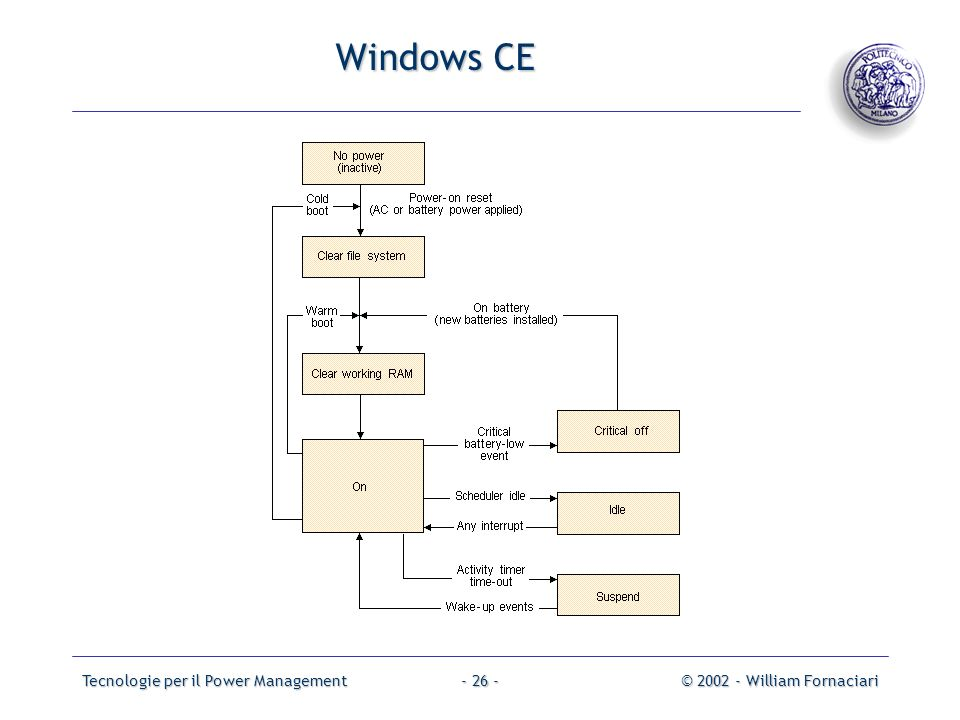 Tecnologie per il Power Management© 2002 - William Fornaciari- 26 - Windows CE