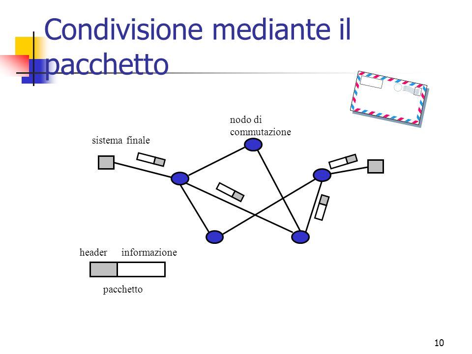 10 Condivisione mediante il pacchetto sistema finale nodo di commutazione pacchetto informazioneheader