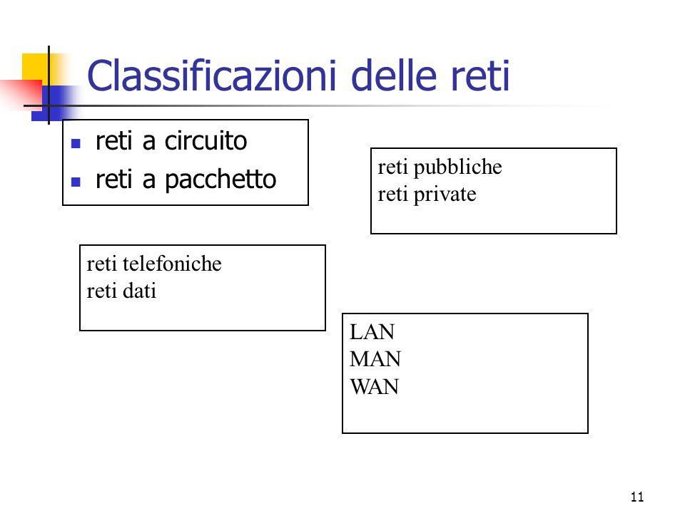 11 Classificazioni delle reti reti a circuito reti a pacchetto reti pubbliche reti private reti telefoniche reti dati LAN MAN WAN