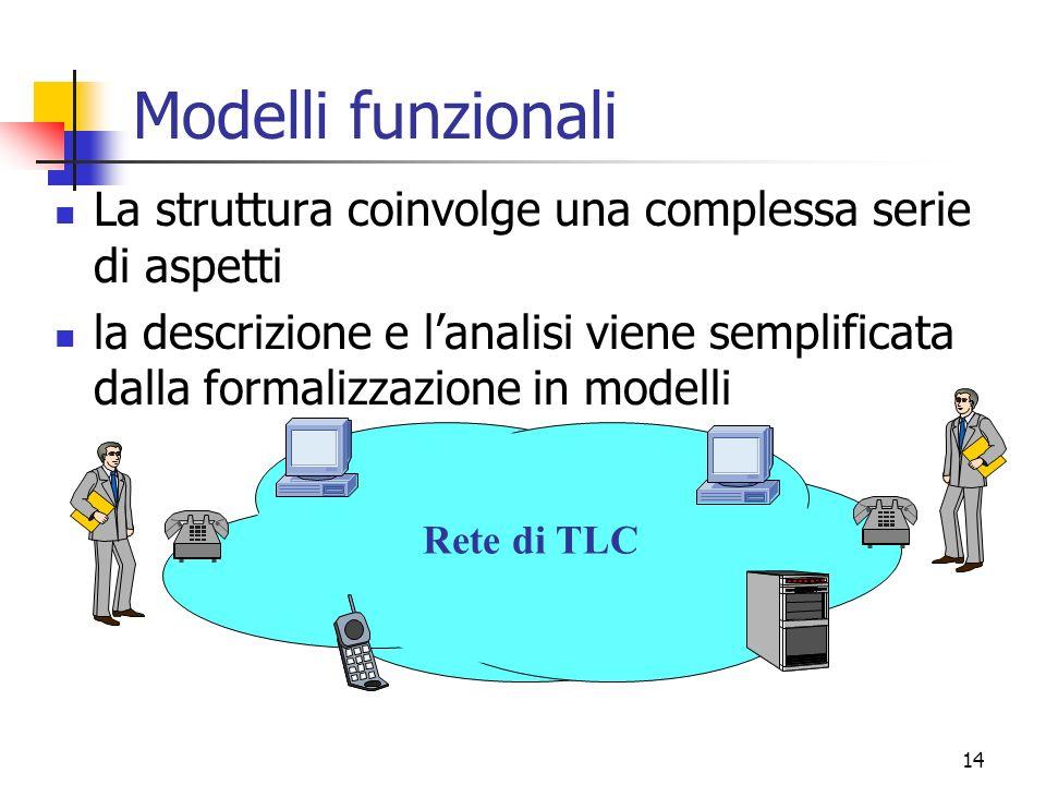 14 Rete di TLC Modelli funzionali La struttura coinvolge una complessa serie di aspetti la descrizione e lanalisi viene semplificata dalla formalizzazione in modelli