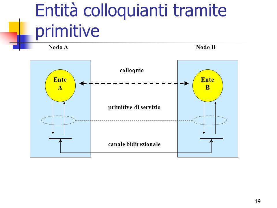 19 Entità colloquianti tramite primitive Ente A Ente B canale bidirezionale primitive di servizio colloquio Nodo ANodo B