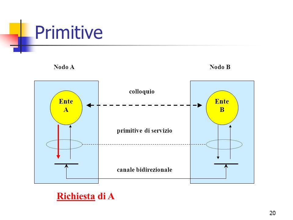 20 Primitive Ente A Ente B canale bidirezionale primitive di servizio colloquio Nodo ANodo B Richiesta di A