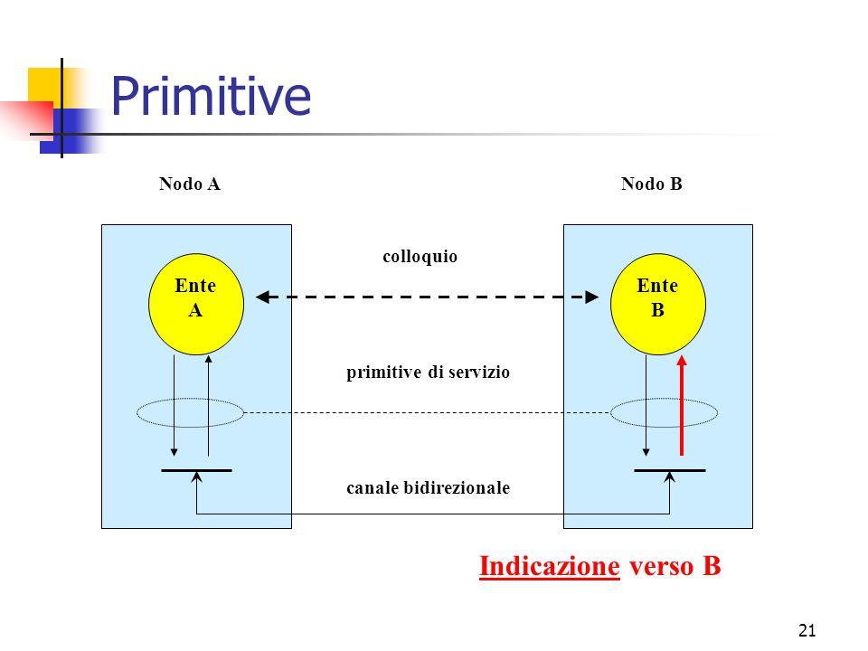 21 Primitive Ente A Ente B canale bidirezionale primitive di servizio colloquio Nodo ANodo B Indicazione verso B