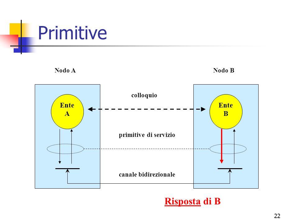 22 Primitive Ente A Ente B canale bidirezionale primitive di servizio colloquio Nodo ANodo B Risposta di B