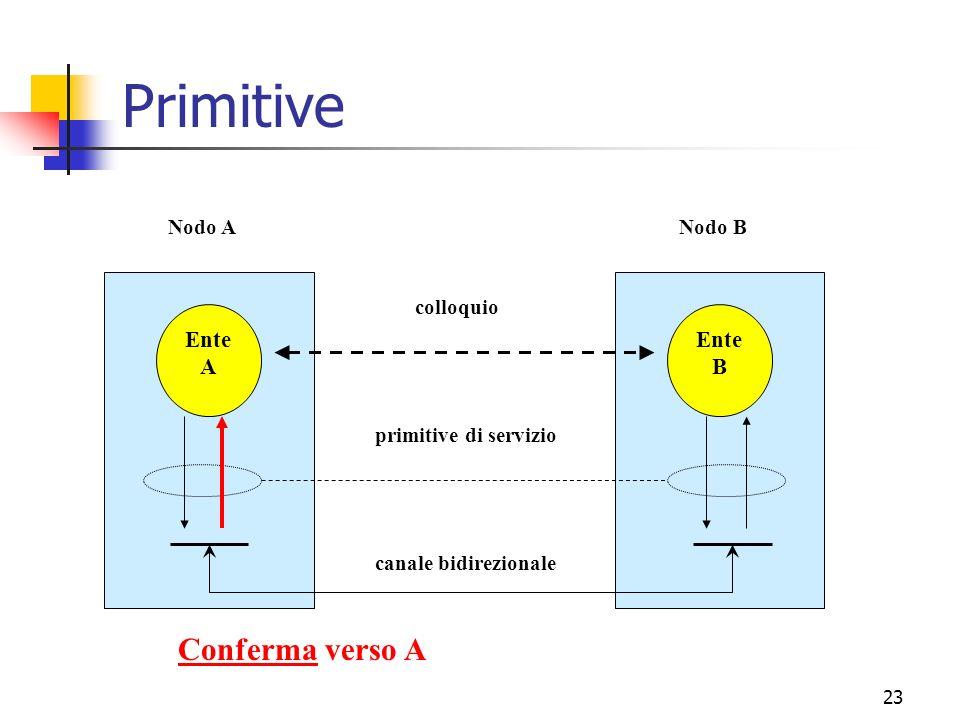 23 Primitive Ente A Ente B canale bidirezionale primitive di servizio colloquio Nodo ANodo B Conferma verso A