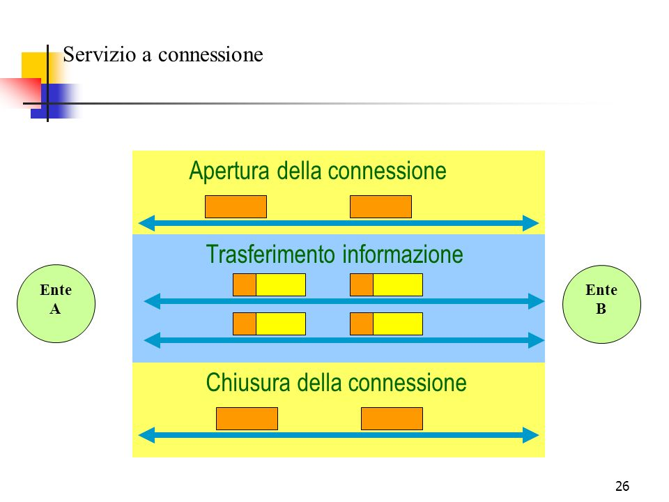 26 Servizio a connessione Apertura della connessione Trasferimento informazione Chiusura della connessione Ente A Ente B