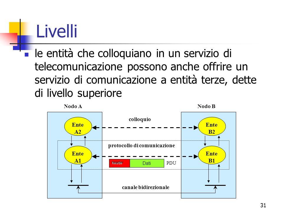 31 Livelli le entità che colloquiano in un servizio di telecomunicazione possono anche offrire un servizio di comunicazione a entità terze, dette di livello superiore Ente A1 Ente B1 canale bidirezionale protocollo di comunicazione colloquio Nodo ANodo B Ente A2 Ente B2 heade header Dati PDU