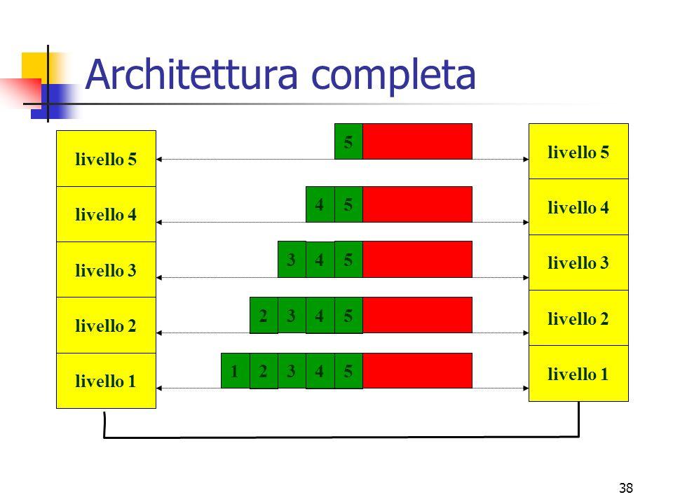 38 Architettura completa livello 5 livello 4 livello 3 livello 2 livello 1 54 3 2 1 54 3 2 5 4 3 54 5 livello 5 livello 4 livello 3 livello 2 livello 1