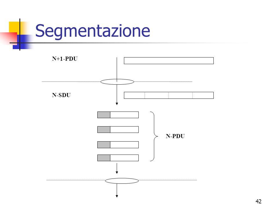 42 Segmentazione N+1-PDU N-PDU N-SDU
