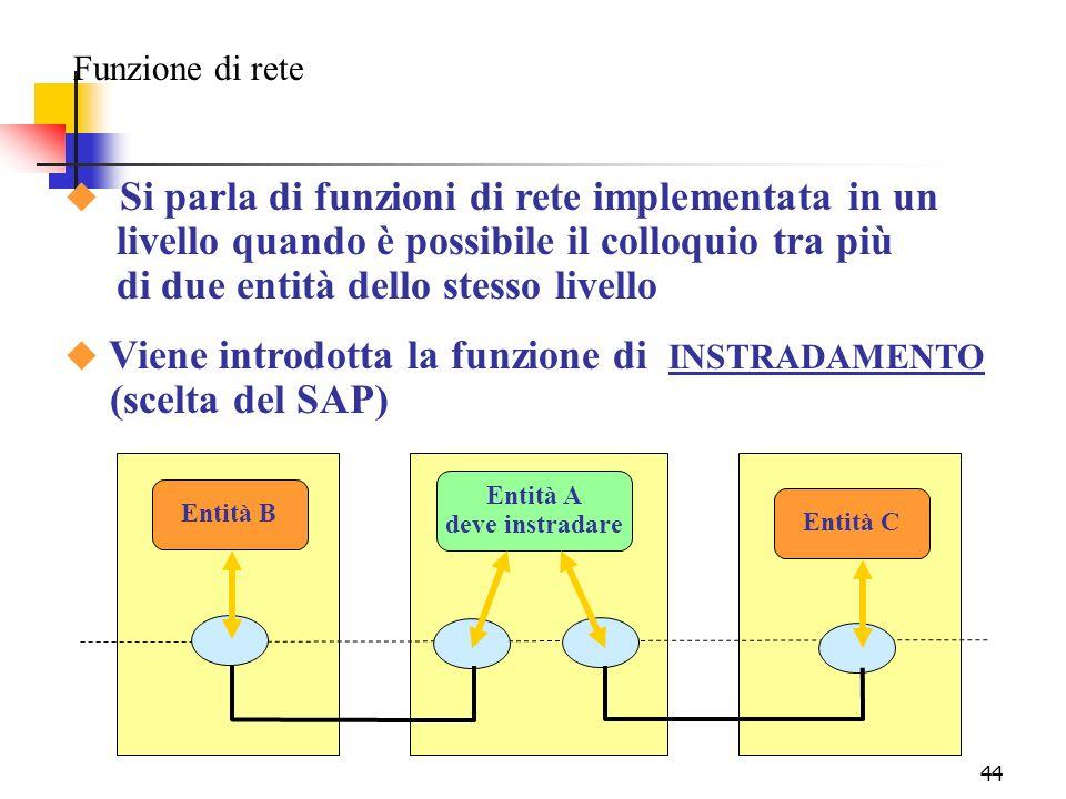 44 Funzione di rete u Si parla di funzioni di rete implementata in un livello quando è possibile il colloquio tra più di due entità dello stesso livello u Viene introdotta la funzione di INSTRADAMENTO (scelta del SAP) Entità A deve instradare Entità C Entità B