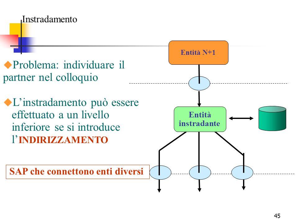 45 Instradamento SAP che connettono enti diversi Entità N+1 Entità instradante u Problema: individuare il partner nel colloquio u Linstradamento può essere effettuato a un livello inferiore se si introduce l INDIRIZZAMENTO