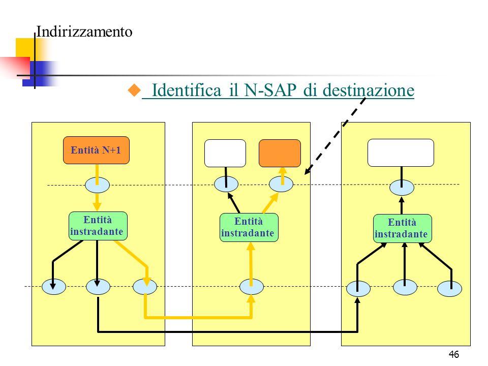 46 Indirizzamento Entità N+1 Entità instradante Entità instradante Entità instradante u Identifica il N-SAP di destinazione