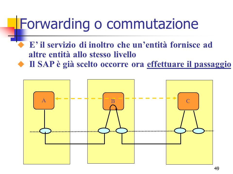 49 Forwarding o commutazione CB A u E il servizio di inoltro che unentità fornisce ad altre entità allo stesso livello u Il SAP è già scelto occorre ora effettuare il passaggio