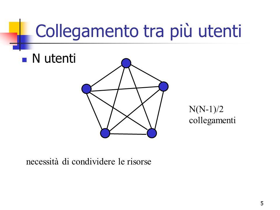 5 Collegamento tra più utenti N utenti necessità di condividere le risorse N(N-1)/2 collegamenti