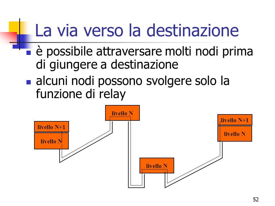 52 La via verso la destinazione è possibile attraversare molti nodi prima di giungere a destinazione alcuni nodi possono svolgere solo la funzione di relay livello N+1 livello N livello N+1 livello N