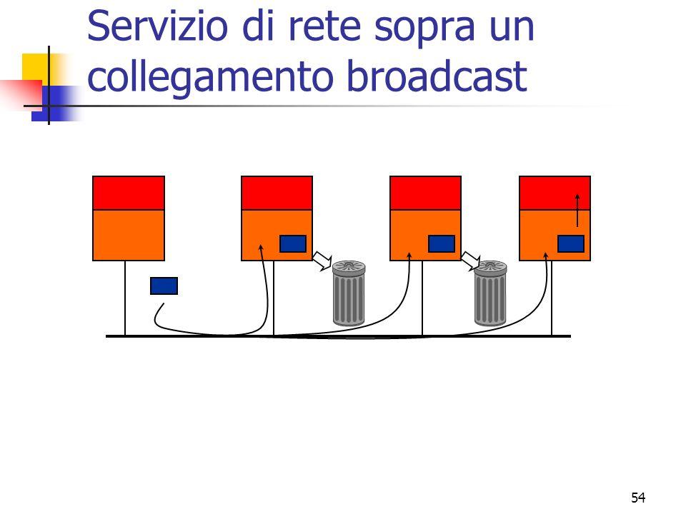 54 Servizio di rete sopra un collegamento broadcast