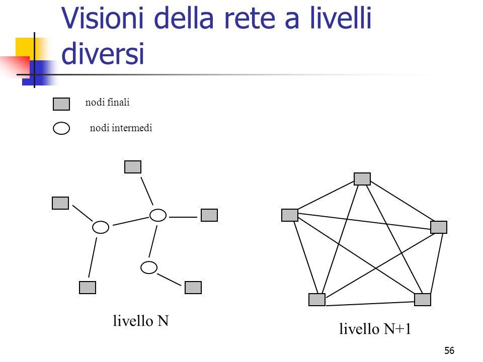 56 Visioni della rete a livelli diversi nodi finali nodi intermedi livello N livello N+1