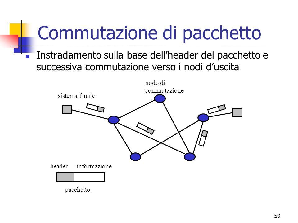 59 Commutazione di pacchetto sistema finale nodo di commutazione pacchetto informazioneheader Instradamento sulla base dellheader del pacchetto e successiva commutazione verso i nodi duscita