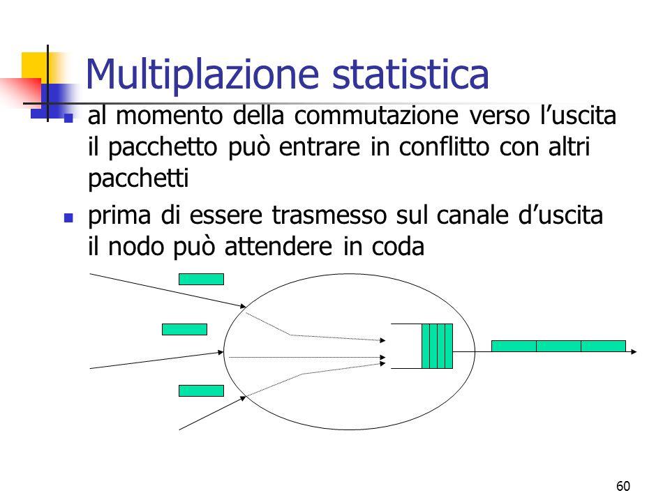 60 Multiplazione statistica al momento della commutazione verso luscita il pacchetto può entrare in conflitto con altri pacchetti prima di essere trasmesso sul canale duscita il nodo può attendere in coda
