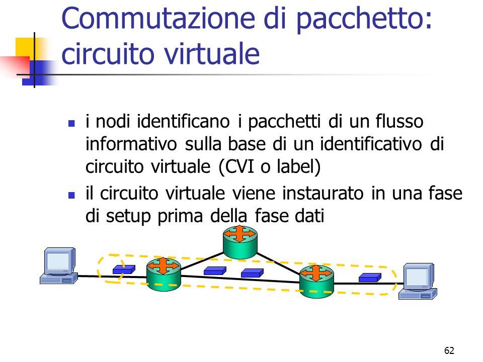 62 Commutazione di pacchetto: circuito virtuale i nodi identificano i pacchetti di un flusso informativo sulla base di un identificativo di circuito virtuale (CVI o label) il circuito virtuale viene instaurato in una fase di setup prima della fase dati