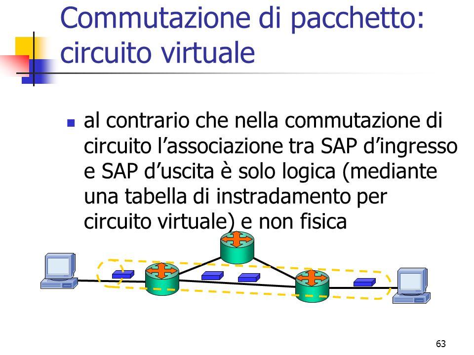 63 Commutazione di pacchetto: circuito virtuale al contrario che nella commutazione di circuito lassociazione tra SAP dingresso e SAP duscita è solo logica (mediante una tabella di instradamento per circuito virtuale) e non fisica