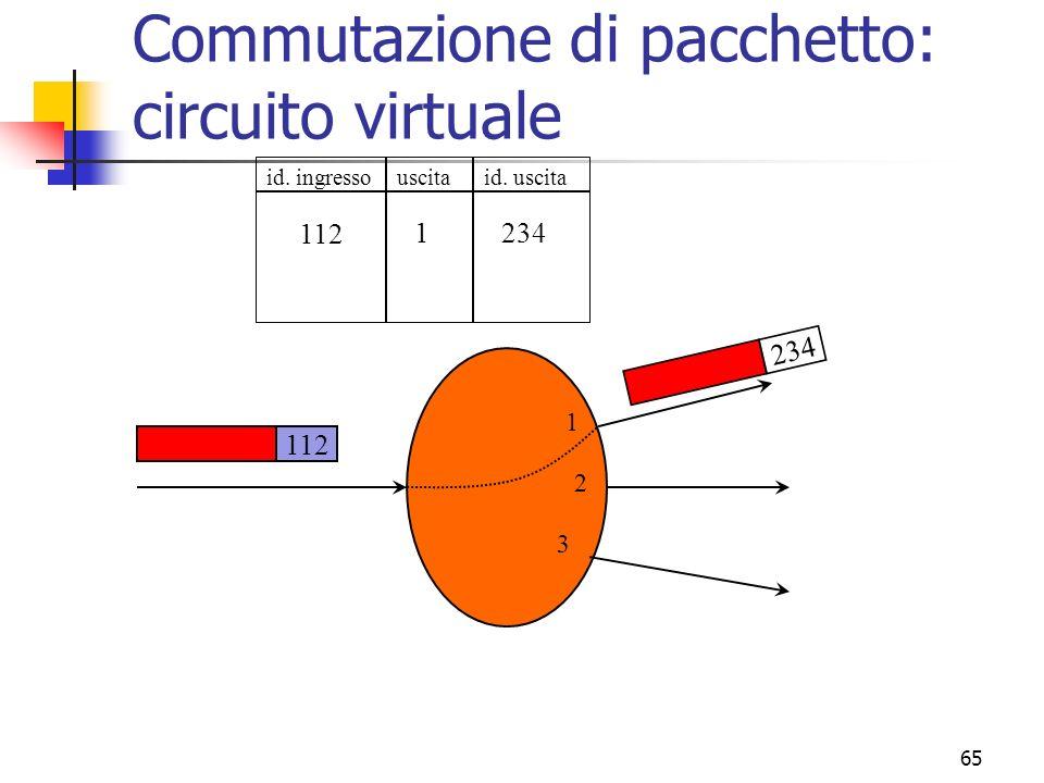 65 Commutazione di pacchetto: circuito virtuale 1 2 3 112 id. ingressouscitaid. uscita 112 1234