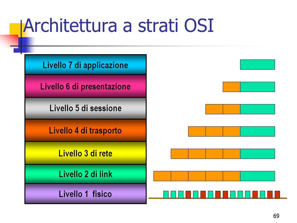 69 Architettura a strati OSI Livello 5 di sessione Livello 2 di link Livello 7 di applicazione Livello 3 di rete Livello 4 di trasporto Livello 6 di presentazione Livello 1 fisico