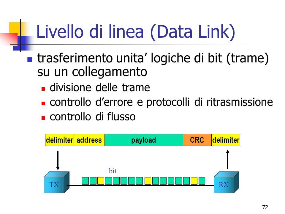 72 Livello di linea (Data Link) trasferimento unita logiche di bit (trame) su un collegamento divisione delle trame controllo derrore e protocolli di ritrasmissione controllo di flusso TXRX bit delimiteraddresspayloadCRCdelimiter