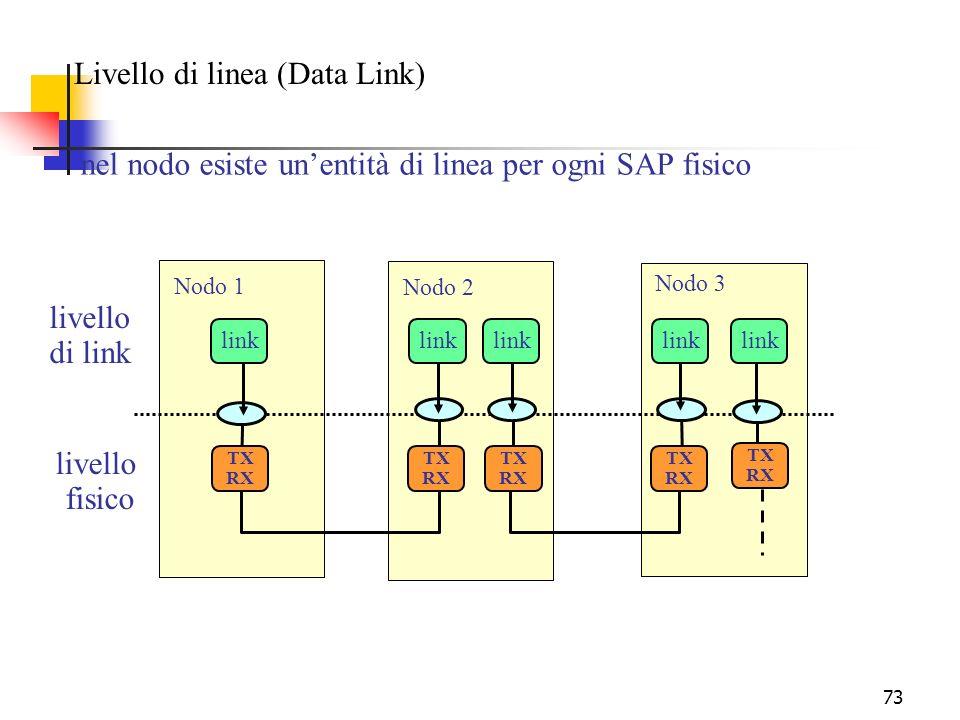 73 Livello di linea (Data Link) nel nodo esiste unentità di linea per ogni SAP fisico TX RX TX RX TX RX TX RX TX RX Nodo 1 Nodo 2 Nodo 3 livello fisico link livello di link